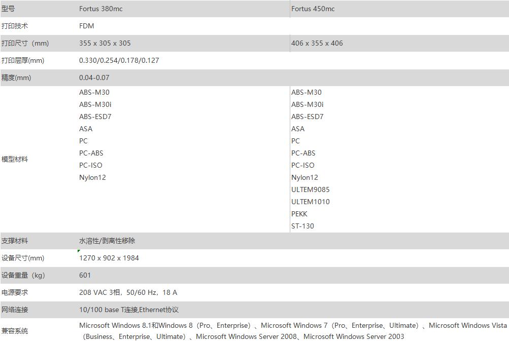 Stratasys380mc/450mc插图1