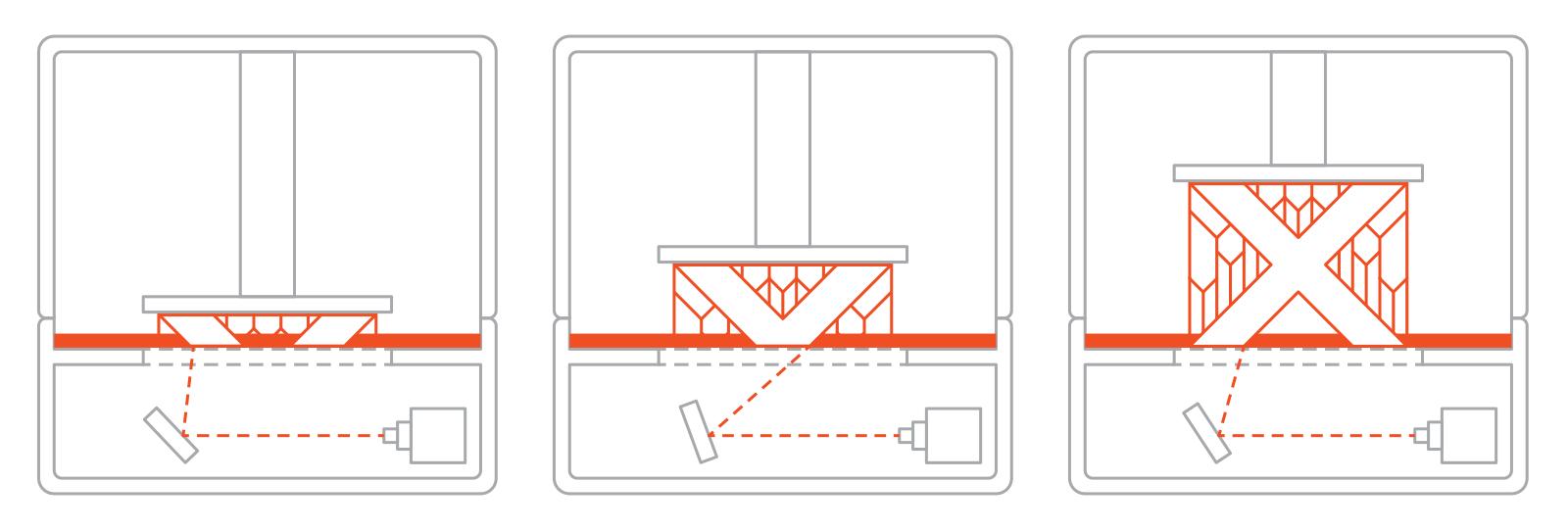 SLA 3D打印技术的基本原理:优缺点和局限性插图