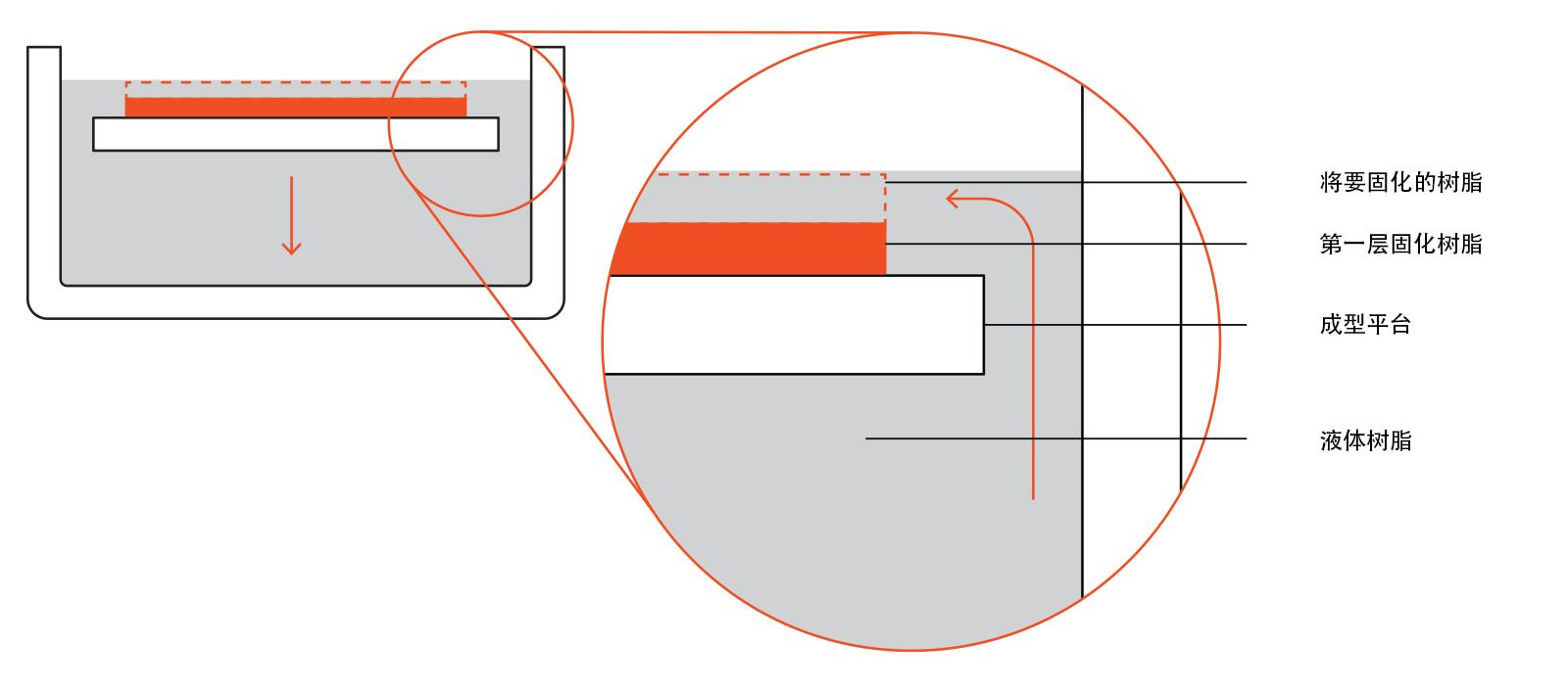 SLA 3D打印技术的基本原理:优缺点和局限性插图2