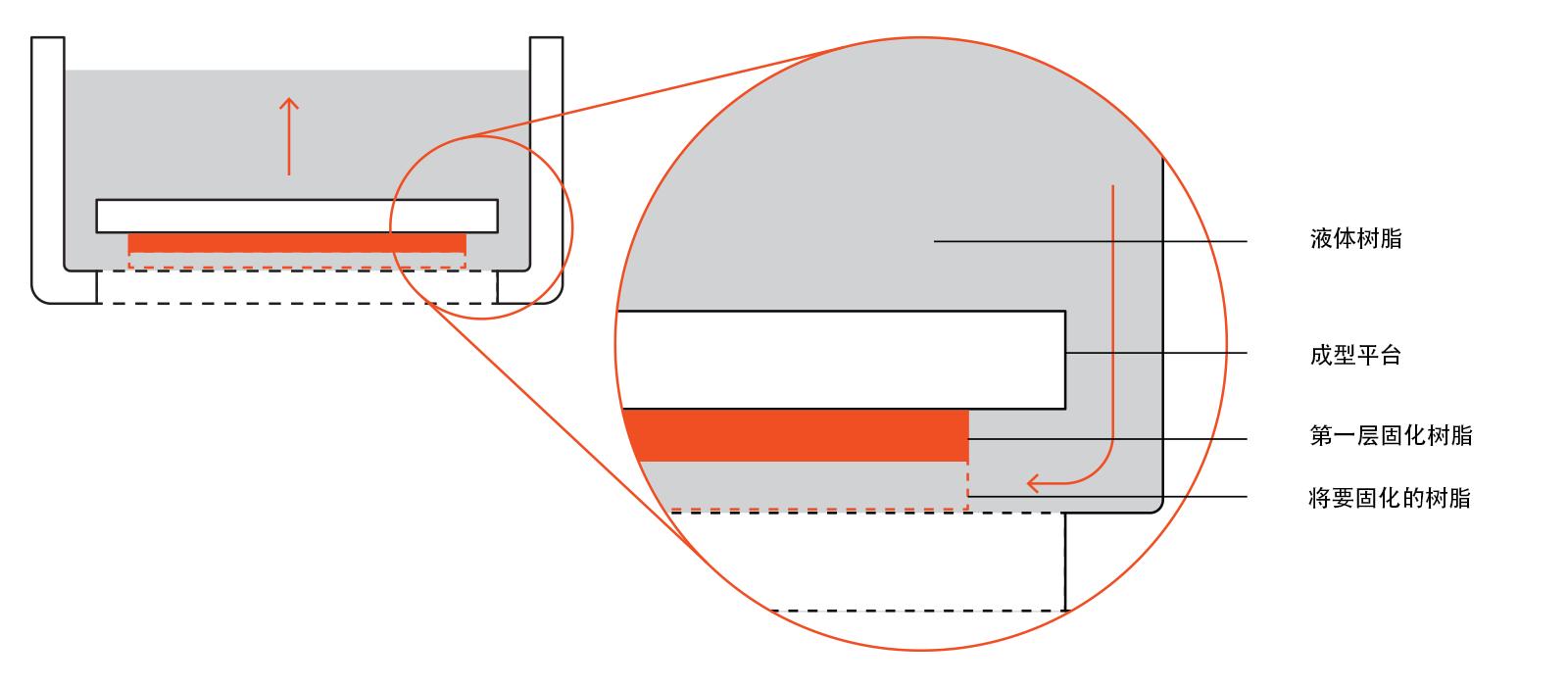 SLA 3D打印技术的基本原理:优缺点和局限性插图3