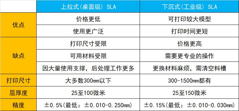 SLA 3D打印技术的基本原理:优缺点和局限性插图4