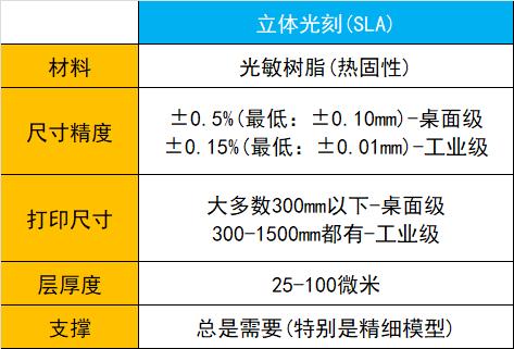 SLA 3D打印技术的基本原理:优缺点和局限性插图8